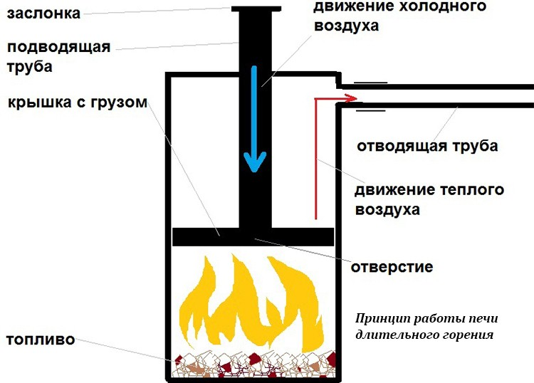 Печка медленного горения своими руками 85