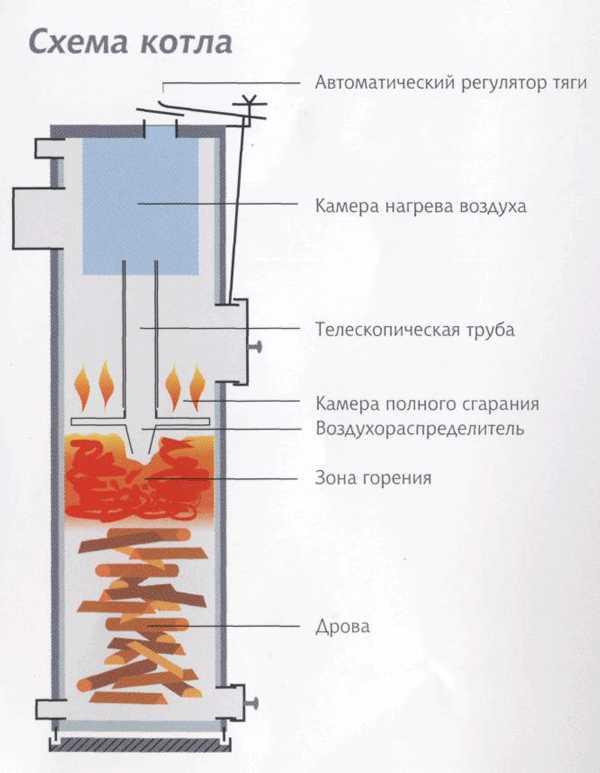 Котел длительного горения на угле своими руками принцип горения
